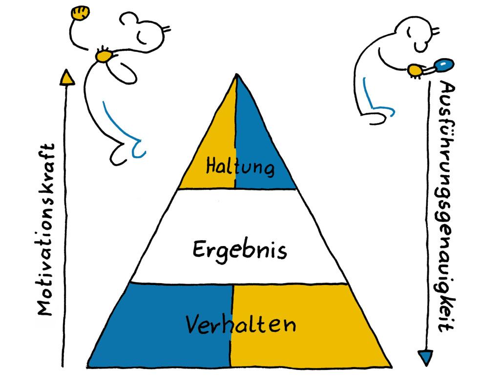 Zielpyramide+