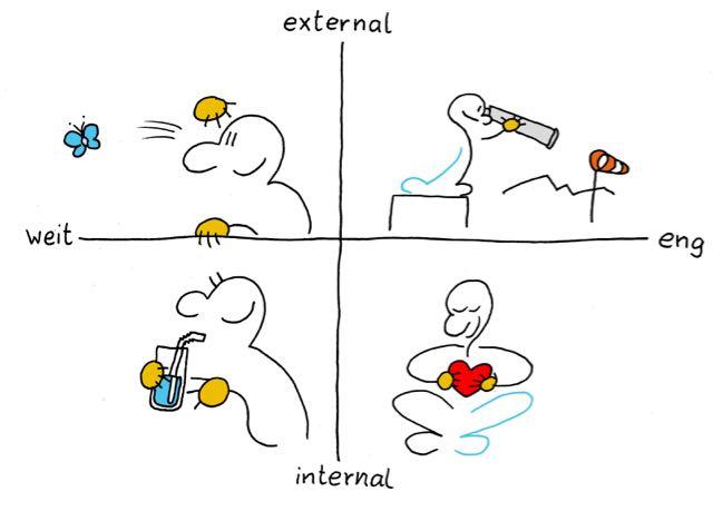 4 Formen der Aufmerksamkeit