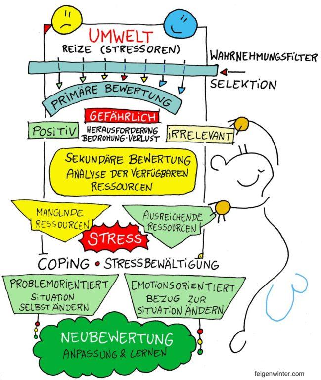 Stressmodell nach Richard Lazarus